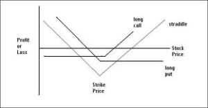 long straddle